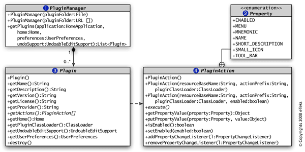 Sweet home 3d plugin developers guide uml diagram of comekssweethome3dugin package click on a class to view its javadoc ccuart Images